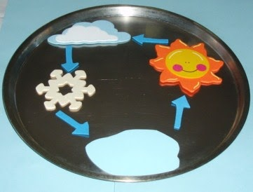 Learning Ideas Grades K 8 The Water Cycle With