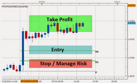5 point trading system