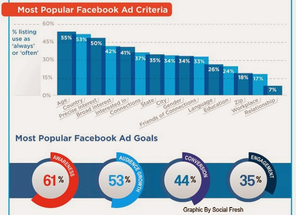 kriteria demografi sering digunakan di fbads panduan gratis facebook advertising