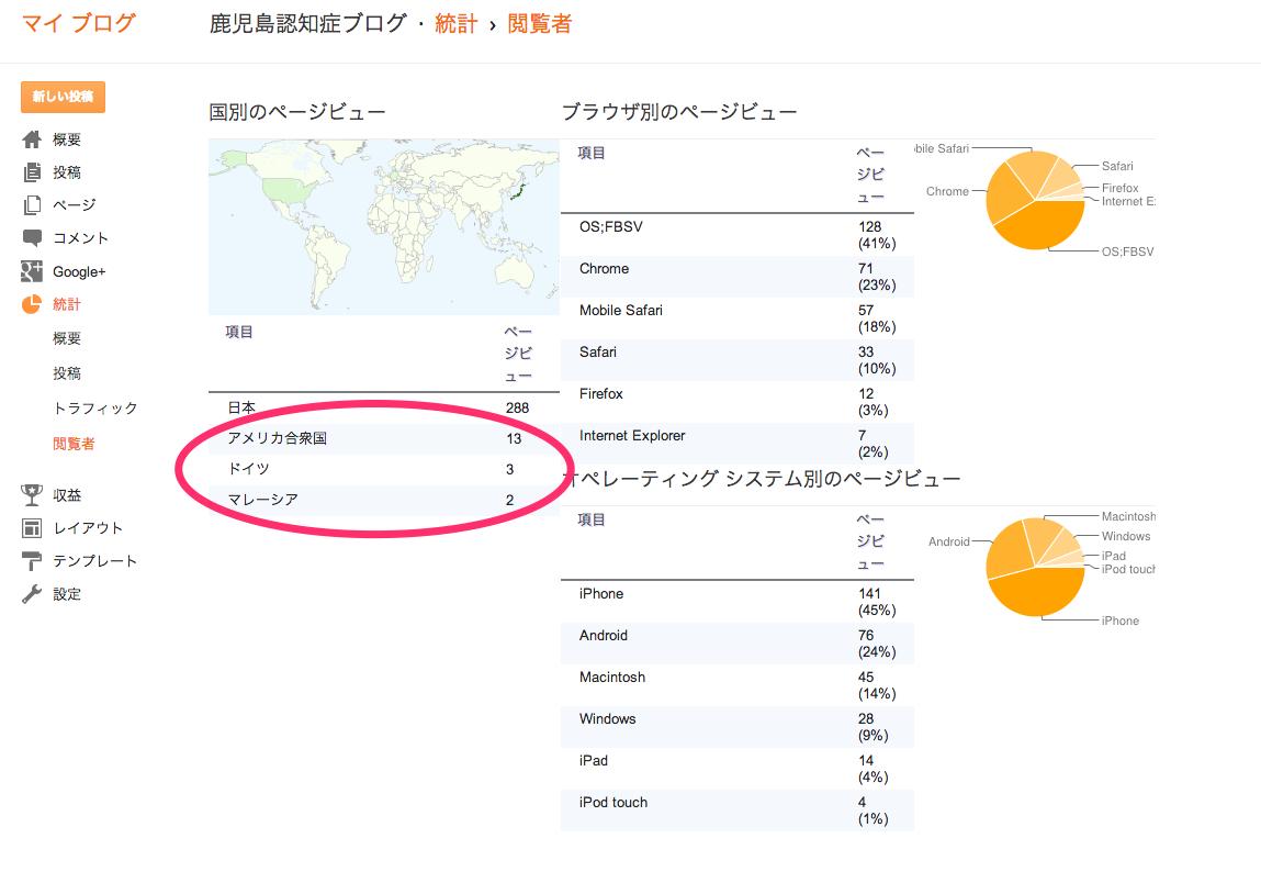海外からブログへアクセス