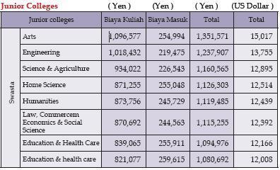 Biaya sekolah di jepang junior colleges