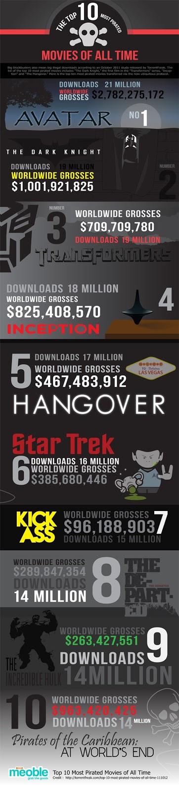 Las 10 películas más pirateadas