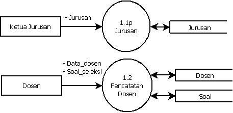 Dfd sistem penerimaan mahasiswa baru pada stmik swadharma master diagram rinci ccuart Choice Image
