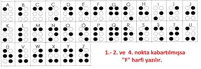Braille / Kabartma Alfabe