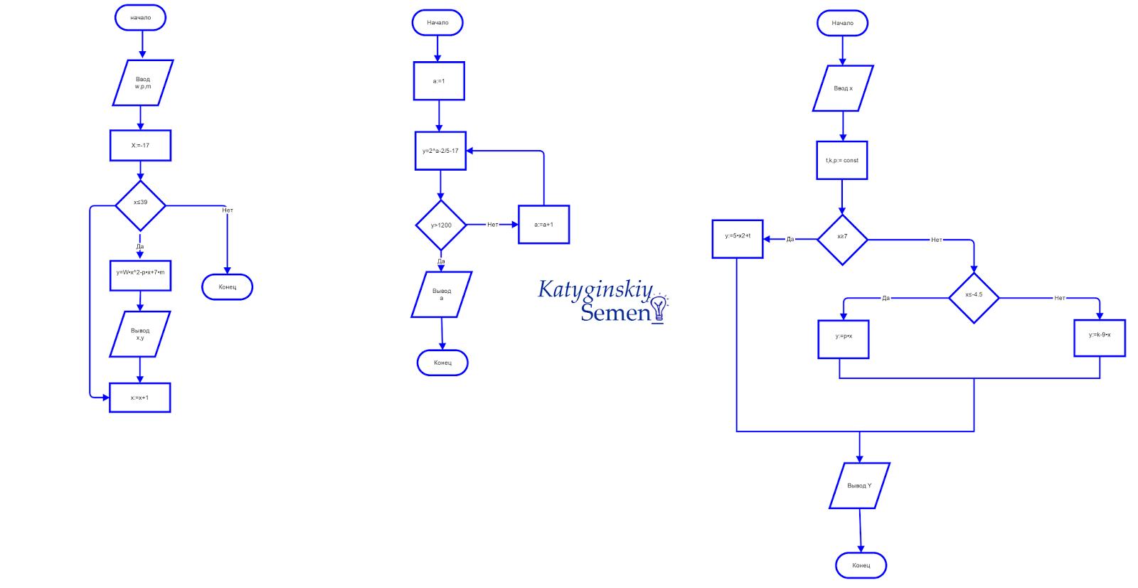 Дана блок схема линейного алгоритма