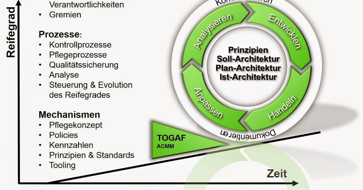 Lean EAM: EA Governance
