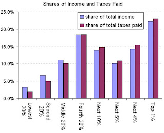 Share of Income and Taxes Paid