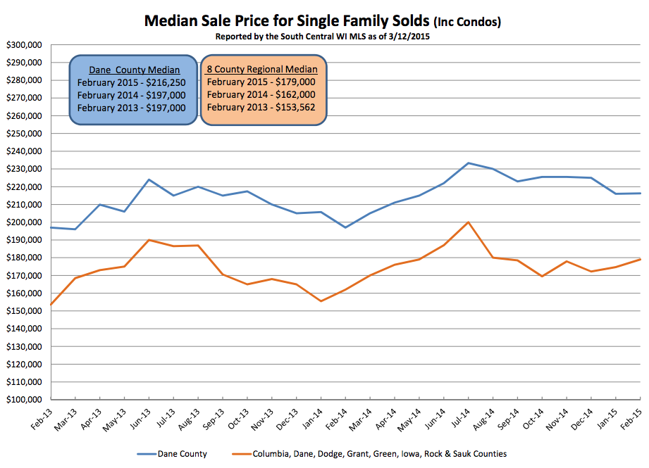 The median sale price for homes, and the number of homes sold, were both up in February.