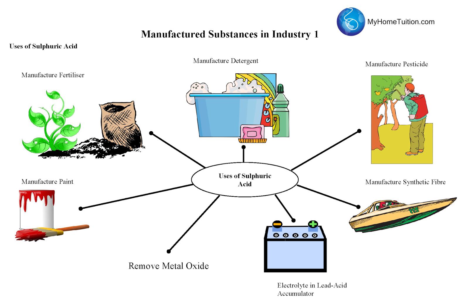 manufacture of sulphuric acid in industry Impacts of the sulphuric acid industry on the  of so2 produced from these processes for the manufacture of sulphuric acid in the contact process while any.