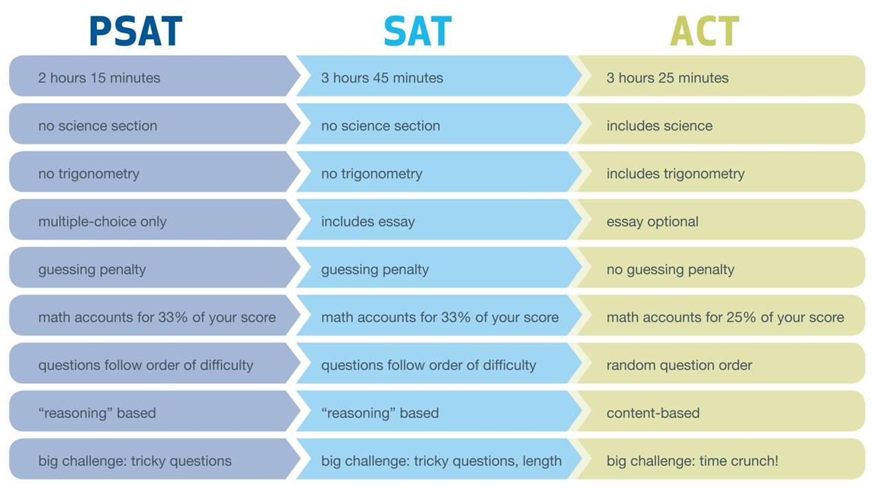 Guide to the sat psat pdf books to read online for free psat score chart nvjuhfo Choice Image