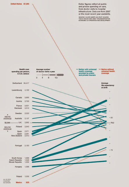 http://www.good.is/posts/cost-of-health-care-by-country-as-compared-to-life-expectancy