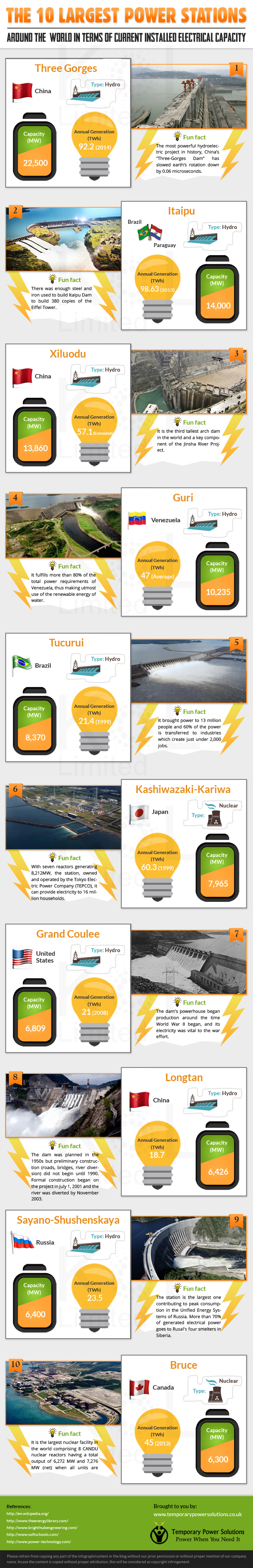 The 10 largest power stations of the world