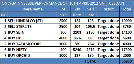 ONLYGAIN PERFORMANCE OF 10TH APRIL 2012 ON (TUESDAY)