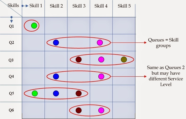 call center Queue skill assignment