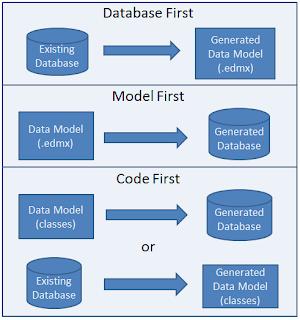 model database code