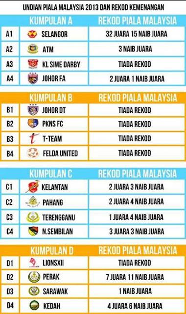 Cabaran Getir Pasukan Pantai Timur Dalam Piala Malaysia 2013