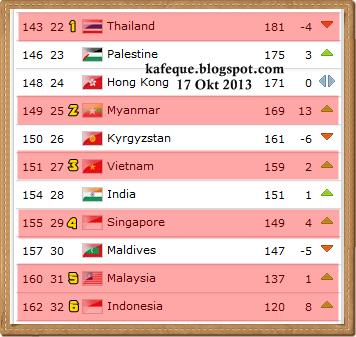 RANKING MALAYSIA 17 OKT 2013 FIFA