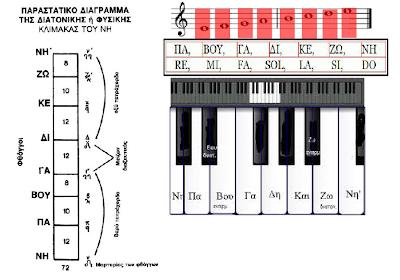 http://photodentro.edu.gr/jspui/retrieve/10105/kef3_en21_byzantine-dyt_music.swf