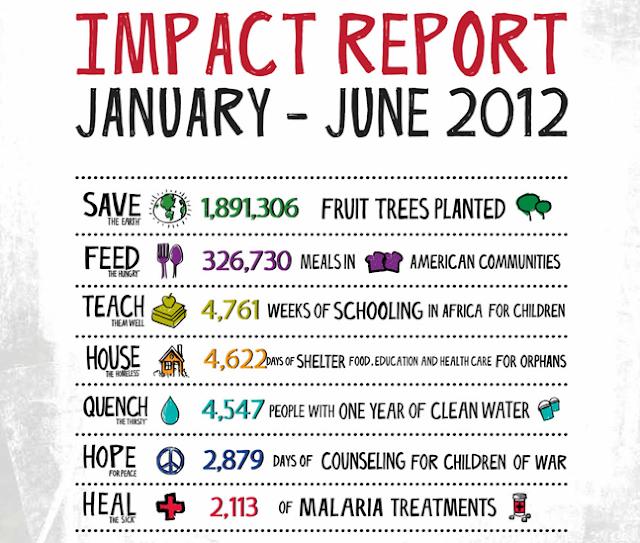 Project 7 Impact Report, Project 7 gum, #Cbias
