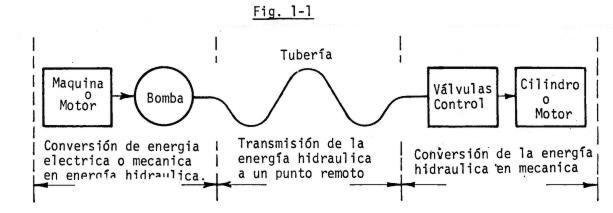 Circuito Hidraulico Basico : Hidráulica y neumática