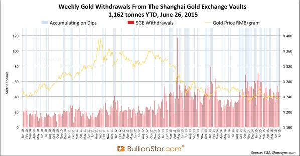 Gold trend july 2015