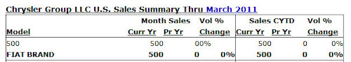 Fiat 500 Sales March 2011