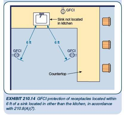 gfci branch circuit wiring diagram images sinks located in areas other than kitchens see below image
