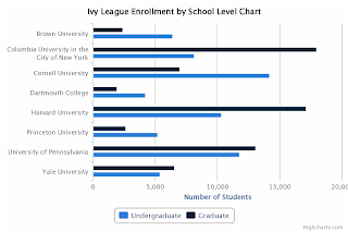 Ivy League Enrollment by School Level Chart
