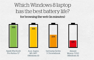 laptop standby time