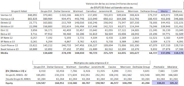 Valorac+mercado+El+%C3%81rbol.png