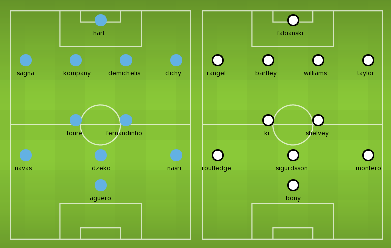 Possible Line-ups, Stats, Form Guide: Manchester City vs Swansea City