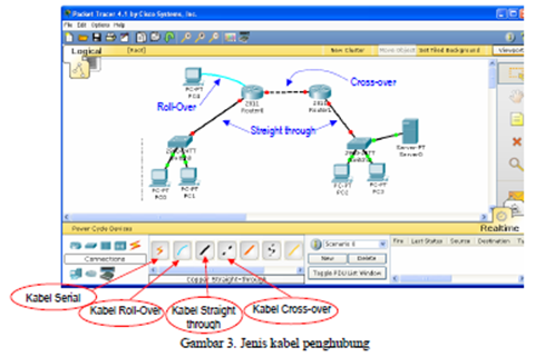 Nova Indah Lestarie Cisco Packet Tracer