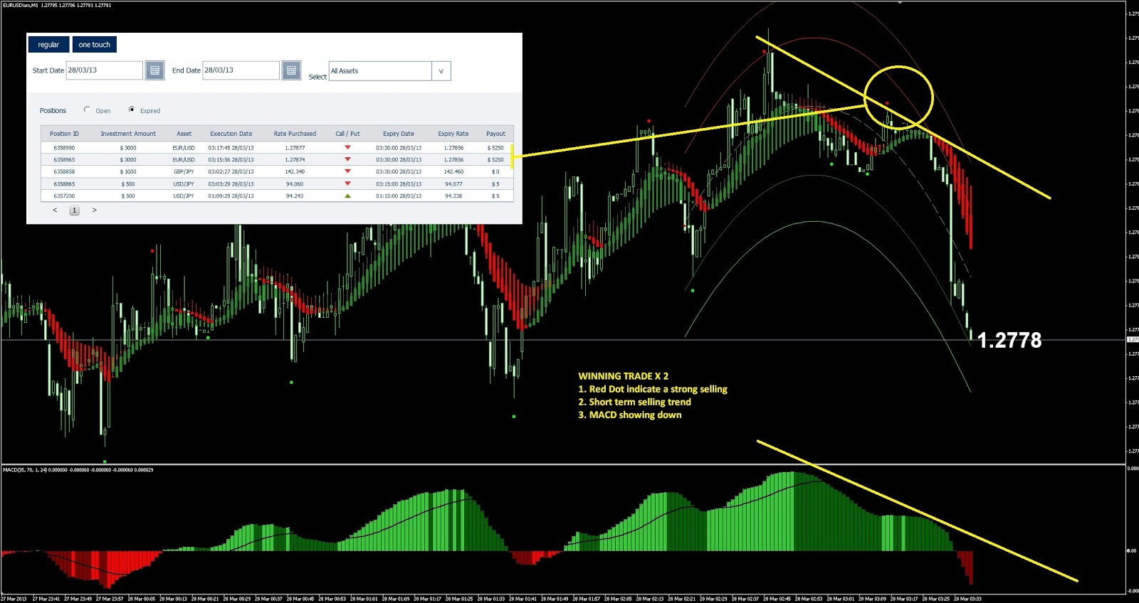 Binary options trend graphs