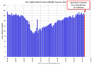 U.S. Light Vehicle Sales declined to 16.5 million annual rate in April