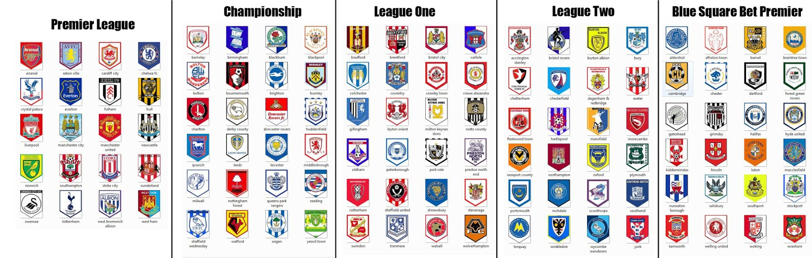 Fanions de football league 1 2 3 4 5 england 2013 2014 - Logo club foot espagnol ...