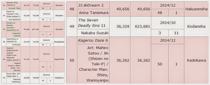 [ Info-Anime ] Inilah 10 Ranking Komik Jepang Terbaik Ditahun 2014