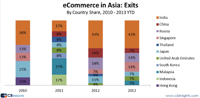 """ ecommerce exists across asia by vc investors"""