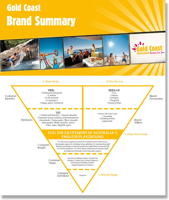 destination_development destination_branding destination_character Gold_Coast