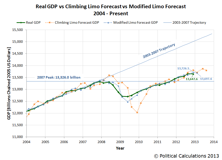 Real GDP vs Climbing Limo Forecast vs Modified Limo Forecast, 2004 - 2012-Q4 First Estimate, with Projections to 2013-Q1 and 2013-Q3