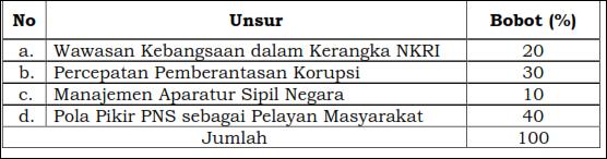 Penilaian terhadap Peserta Diklat CPNS Prajabatan Pengangkatan dari Tenaga Honorer K1/K2