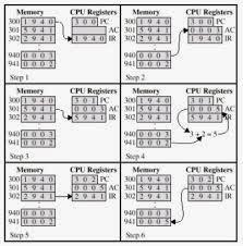 Proses Instruksi Pada Central Processing Unit