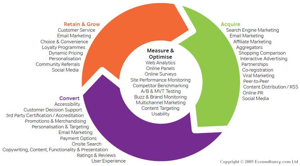 how to acquire customer on web These suppliers have developed what we call customer value models, which are  an understanding of how customers value those components—and what they cost the.