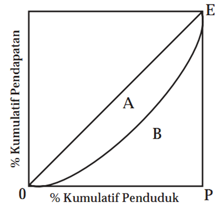 DISTRIBUSI PENDAPATAN PDF DOWNLOAD