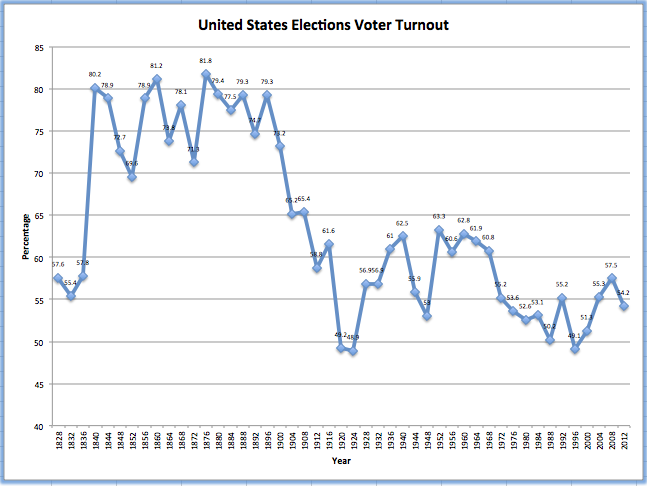 the causes of low voter turnout in the state of texas Low voter turnout in the united states is compulsory voting a viable solution low turnout, ses voting gap voter turnout and the dynamics of electoral.