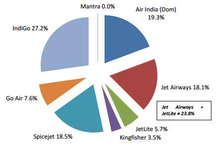 Market share of indian airline companies - Travopia