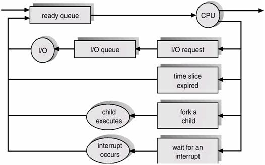 Process concepts operating system representation of a process scheduling ccuart Image collections