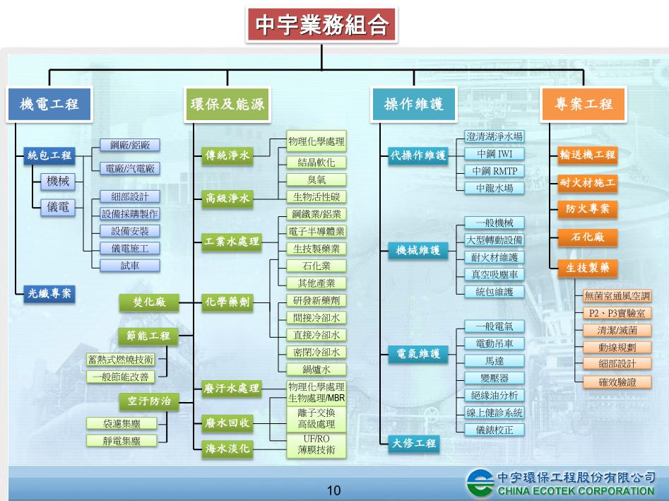 麥樹仁投資社群網站(Makssin): 台灣市場水務工程的龍頭廠商 -- 中宇環保(1535.TW)