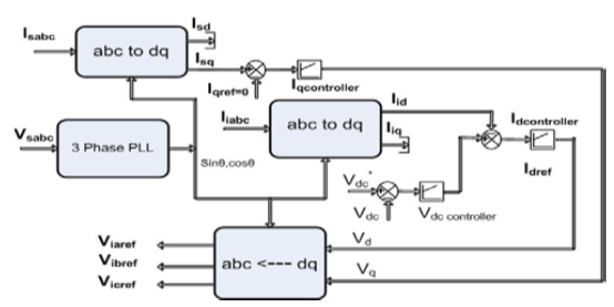 Asoka Technologies   Analysis And Simulation Of A D