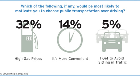 Benefit public transportation essay
