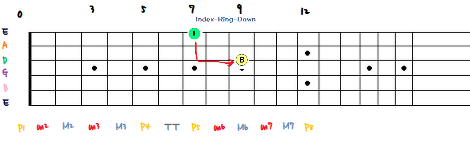 Riptide Guitar Span The Fretboard To Find Tones Easily